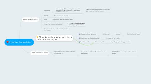 Mind Map: Creative Presentation