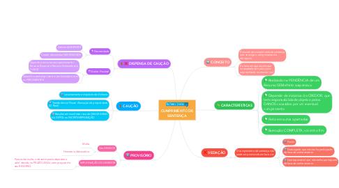 Mind Map: CUMPRIMENTO DE SENTENÇA
