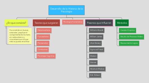 Mind Map: Desarrollo de la Historia de la Psicologia