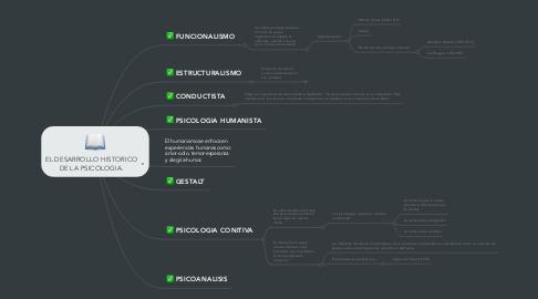Mind Map: EL DESARROLLO HISTORICO DE LA PSICOLOGIA.