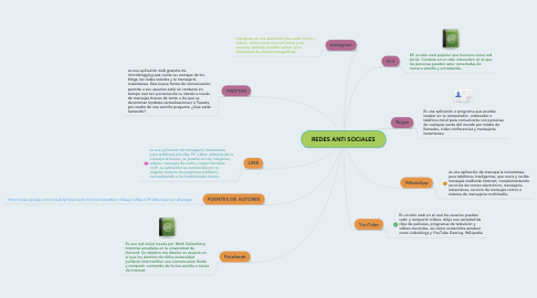 Mind Map: REDES ANTI SOCIALES