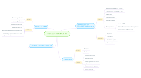 Mind Map: BIOLOGY IN GRADE 11