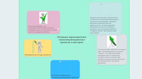 Mind Map: Основные характеристики телекоммуникационных проектов и викторин