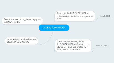 Mind Map: L'ENERGIA LUMINOSA
