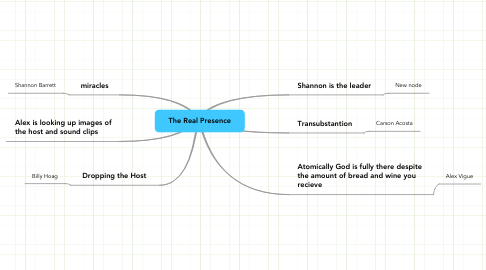 Mind Map: The Real Presence