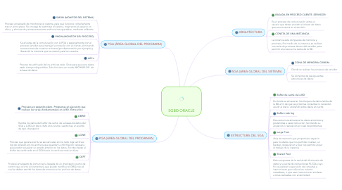 Mind Map: SGBD ORACLE