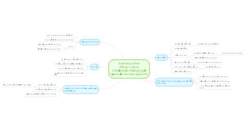 Mind Map: bán hàng online offline-> online Có kiến thức nhưng bị giới hạn hoặc làm theo quán tính
