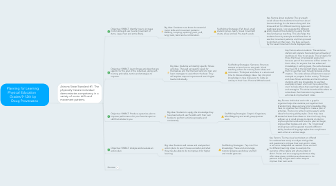 Mind Map: Planning for Learning     Physical Education       Grades 9-12th by     Doug Provenzano