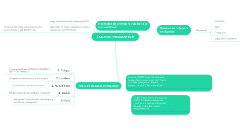 Mind Map: CIUDADES INTELIGENTES