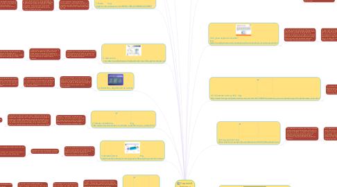 Mind Map: Capitulo3. Señales e Hilos