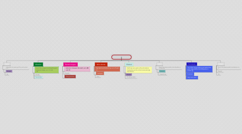 Mind Map: Place of articulation