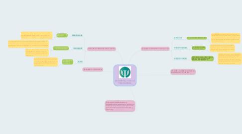 Mind Map: DESARROLLO DE LA PSICOLOGIA