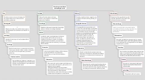Mind Map: Ciencias que auxilian la antropología social.