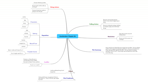 Mind Map: Acceleration: Chapter 26