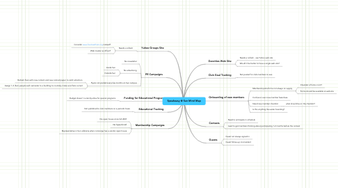 Mind Map: Speakeasy @ Sun Mind Map