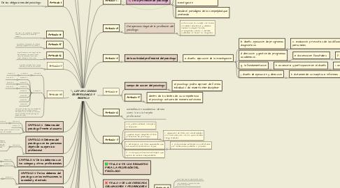 Mind Map: LEY 1090 CODIGO DEONTOLOGICO Y BIOETIC0