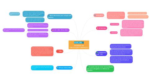 Mind Map: AUDIÊNCIA DE CONCILIAÇÃO E MEDIAÇÃO