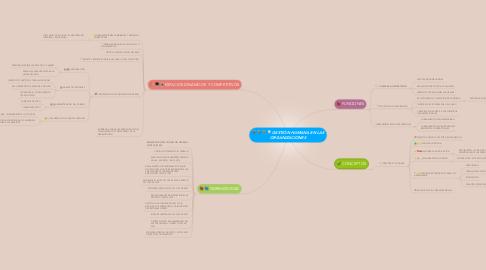 Mind Map: GESTIÓN HUMANA EN LAS ORGANIZACIONES