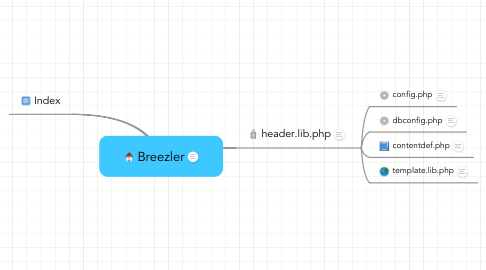 Mind Map: Breezler