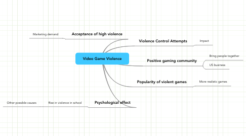 Mind Map: Video Game Violence