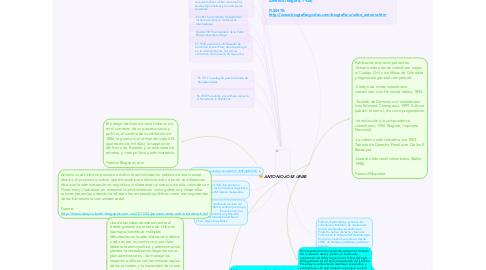 Mind Map: ANTONIO JOSE URIBE