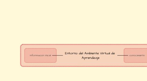 Mind Map: Entorno del Ambiente Virtual de  Aprendizaje