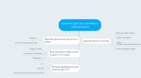 Mind Map: Архитектура программного обеспечения