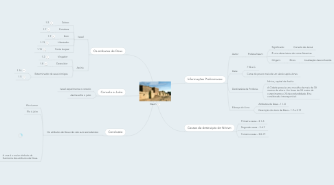 Mind Map: Naum