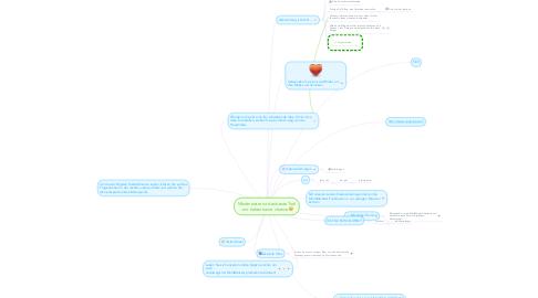 Mind Map: Mindmeister ist das beste Tool - wir haben keine chance :'(
