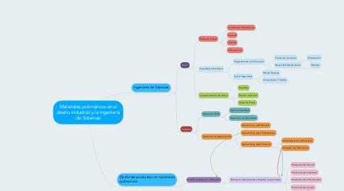 Mind Map: Materiales poliméricos en el diseño industrial y la Ingenieria de Sistemas