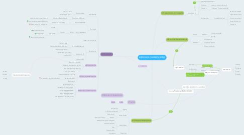 Mind Map: MÉTODOS CUANTITATIVOS