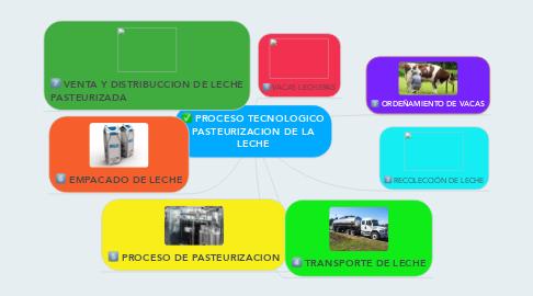 Mind Map: PROCESO TECNOLOGICO PASTEURIZACION DE LA LECHE