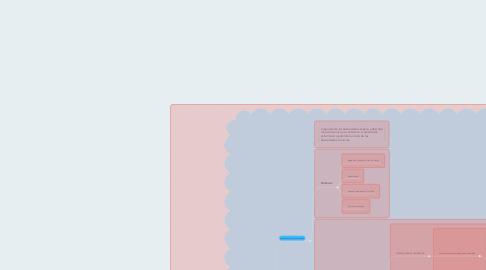 Mind Map: Metaparadigma de enfermeria (cuidado,persona,entorno y salud)