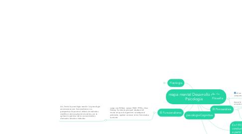 Mind Map: mapa mental Desarrollo de la Psicologia