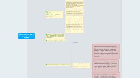 Mind Map: Introducción a la gestión de sistemas de información a la empresa