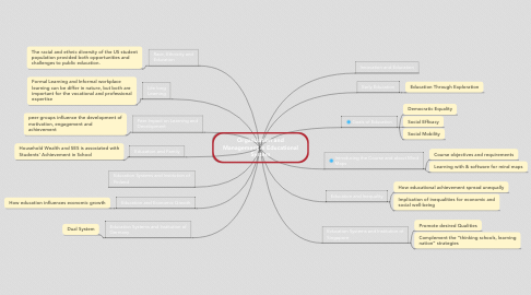 Mind Map: Organization and Management in Educational System