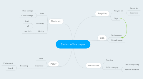 Mind Map: Saving office paper
