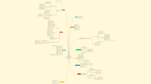 Mind Map: La economía durante la colonia y la sociedad colonial de Nueva Granada