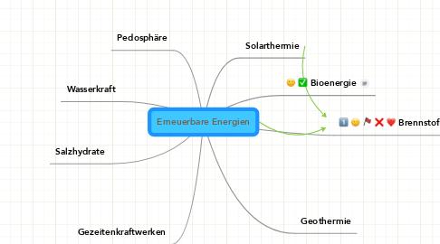 Mind Map: Erneuerbare Energien