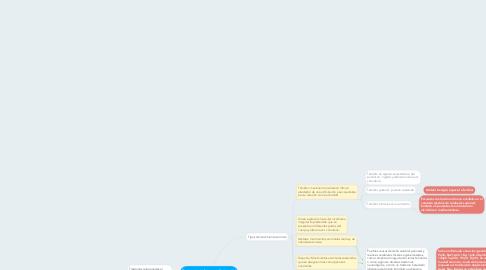 Mind Map: Tratamiento farmacológico del parkinsonismo y otros trastornos del movimiento