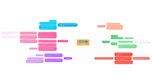 Mind Map: CONFISSÃO