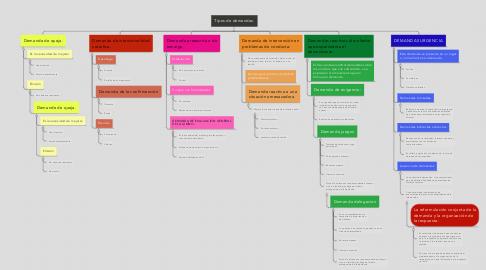 Mind Map: Tipos de demandas.