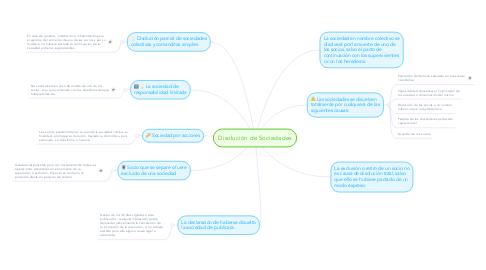 Mind Map: Disolución de Sociedades