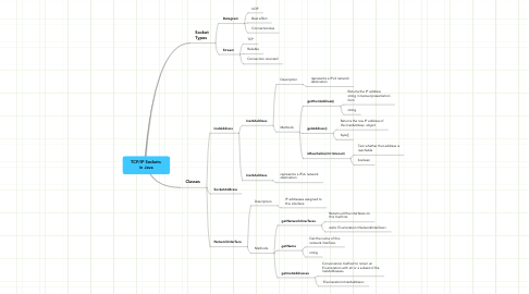 Mind Map: TCP/IP Sockets  in Java