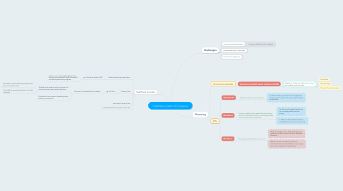 Mind Map: Healthcare system of Singapore