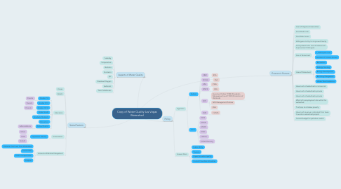 Mind Map: Copy of Water Quality Las Vegas Watershed