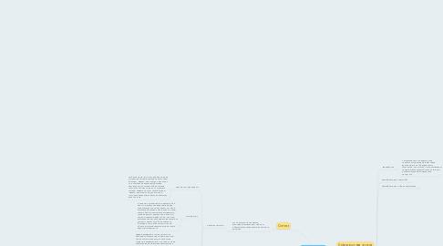 Mind Map: Введение в ИС
