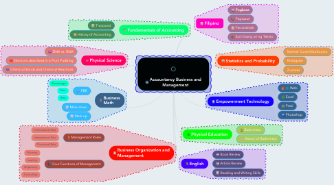 Mind Map: Accountancy Business and Management