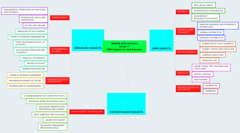 Mind Map: SENIOR HIGH SCHOOL Grade 11 ABM Subjects for 2nd Semester