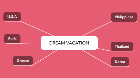 Mind Map: DREAM VACATION